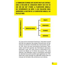 Les Indispensables de l'Éducateur Sportif - 4TRAINER Editions